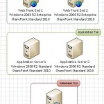 Multiple servers in a three-tier farm configuration