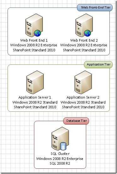 SharePoint_Farm_Topology